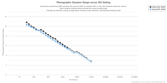 A6500 Sensor Measurements at PhotonsToPhotos: Sony Alpha