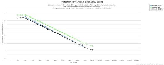 Full frame with DX Lenses waste of time?: Nikon FX SLR (DF