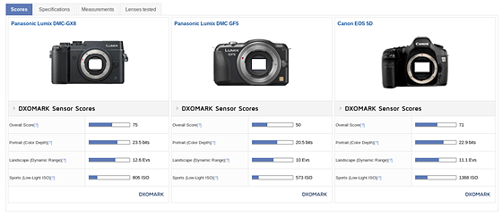 Re: Full frame to compact system...: Open Talk Forum
