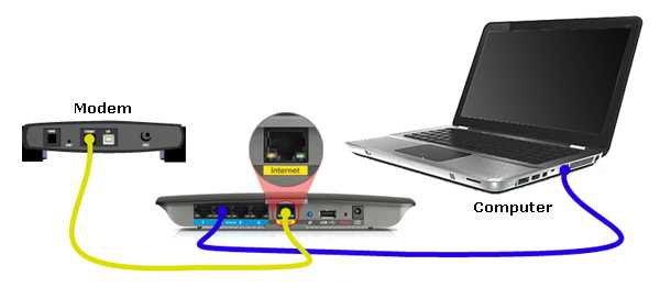 Connect the cable of your router to the computer