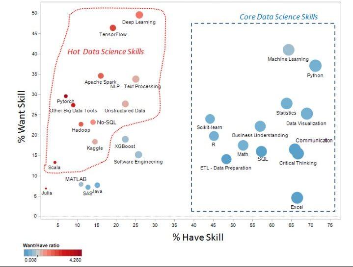 AI job skills Scatter