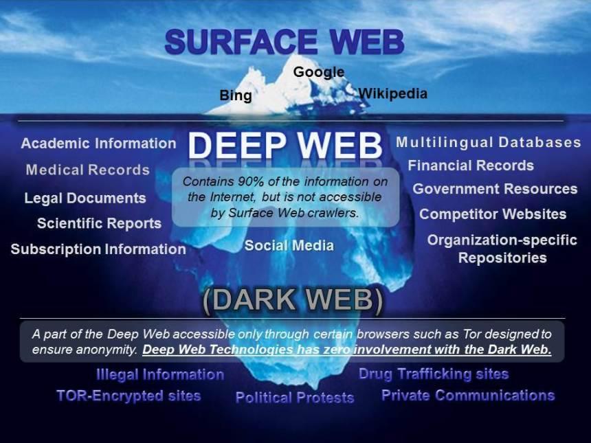 Deep vs Dark Iceberg