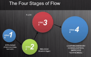 four-stages-of-flow