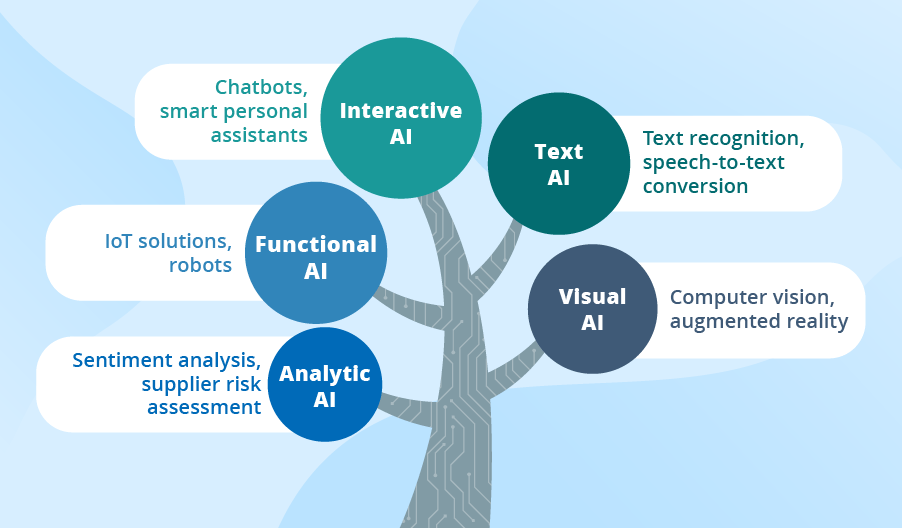 types-of-ai-01_1