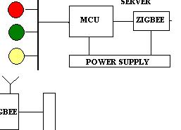 Embedded System Project Abstract on Traffic Control System