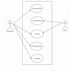 Patient Management System Diagram 94 Dodge Dakota Wiring Hospital Case Study Requirements Hms Use Case2