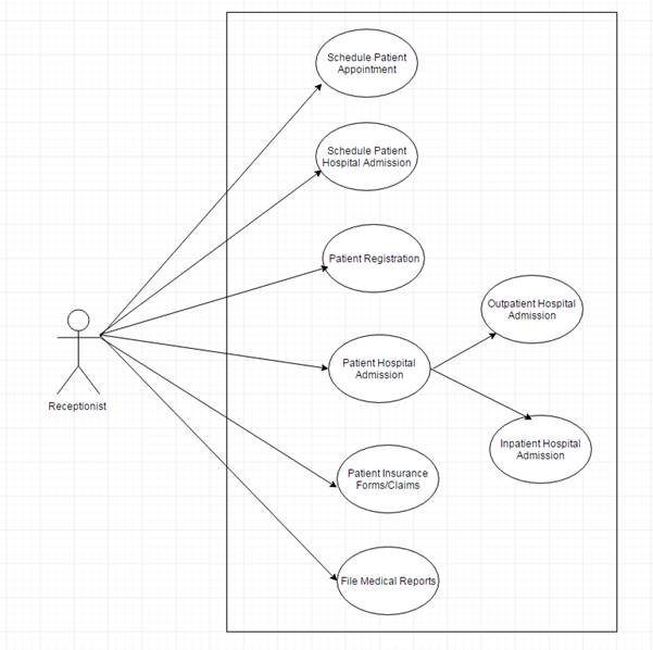 patient management system diagram 2003 ford taurus parts hospital case study requirements hms use case3