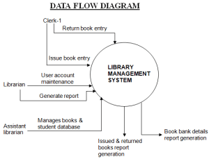 Library Management System Net Project | 1000 Projects