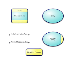 Data Flow Diagram And Context 2001 Chevy Impala Fuse Box Free Clipart Cfry