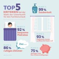 Die wichtigsten Kriterien von Familien für die Wahl ihrer Urlaubsunterkunft laut einer forsa-Umfrage