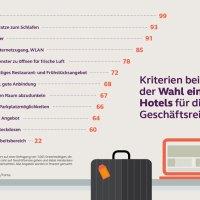 forsa-Umfrage: Sauberkeit und Schlaf an erster Stelle auf Geschäftsreisen