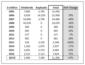 Bank of America's capital return figures for each year since 2005
