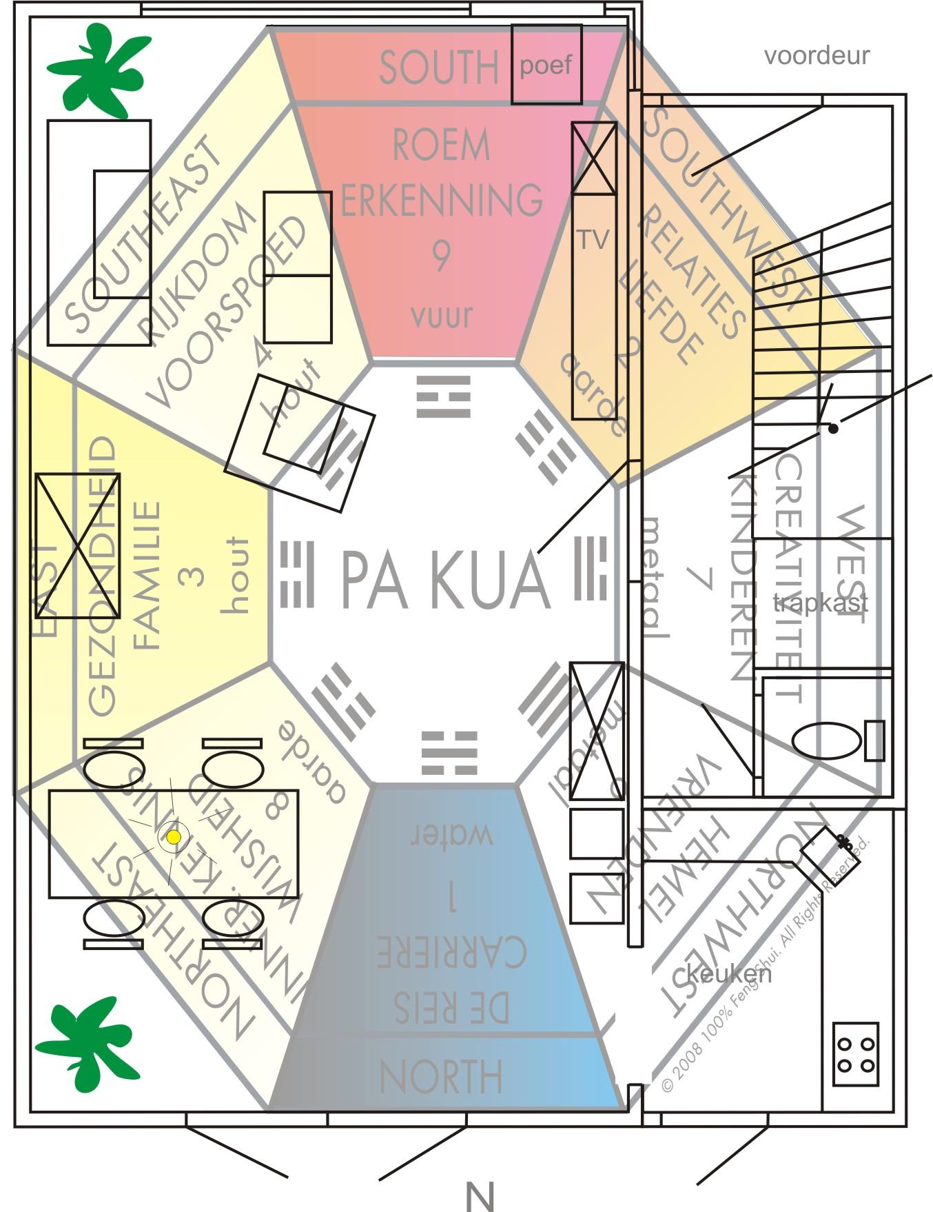 Gunstige gebieden van een huis en het gebruik van de Pa