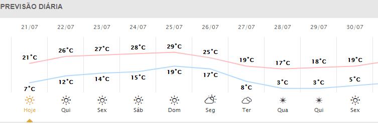 Previsão do tempo de acordo com Simepar