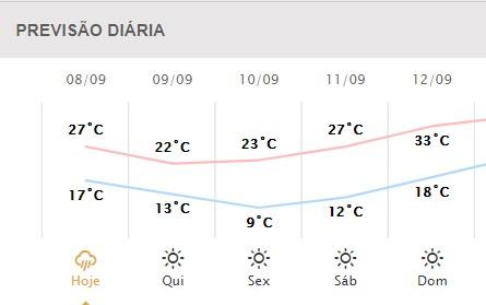 Previsão do tempo Simepar