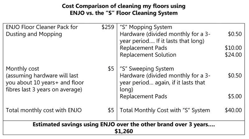Cost comparison of ENJO over traditional floor cleaning options