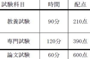 名古屋市の配点比率
