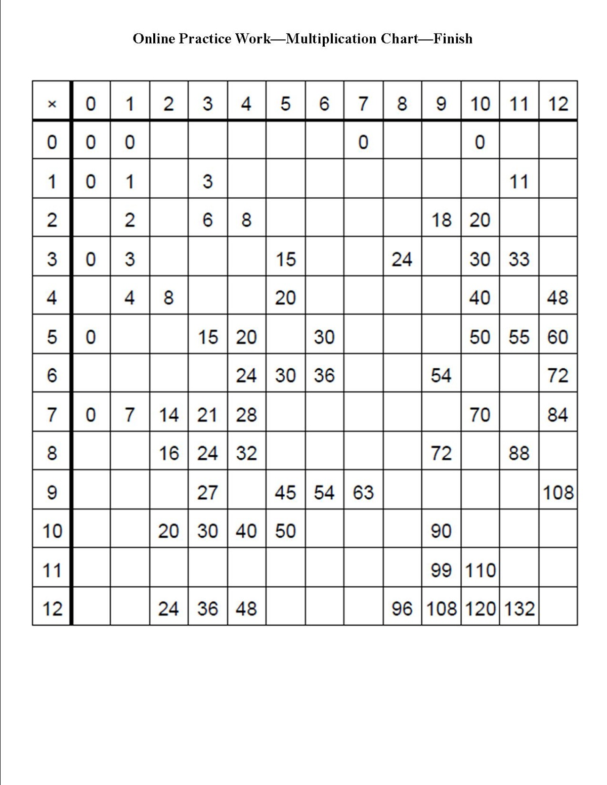 Printable Multiplication Charts For Students Free