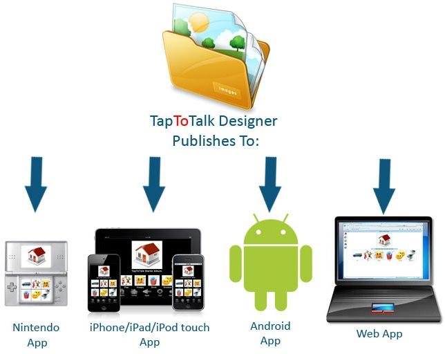 TapToTalk™By Assistyx LLC