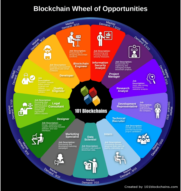 The Blockchain wheel of Fortune Inforgraphics