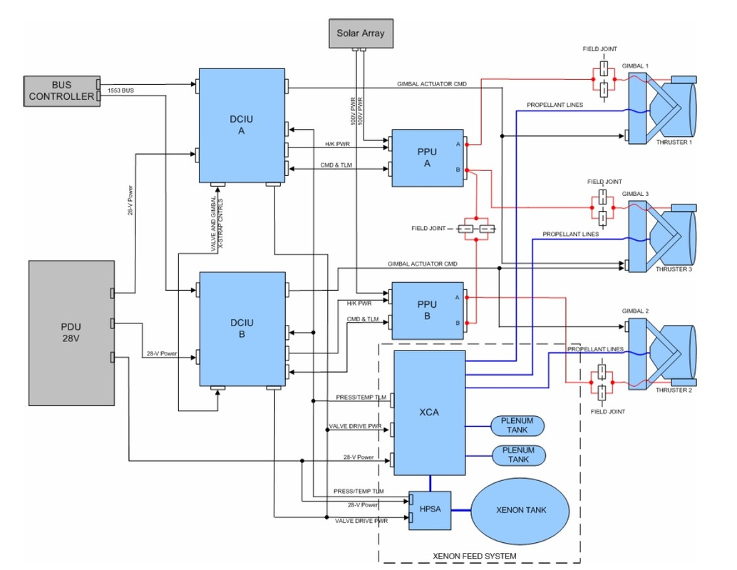 ion thruster diagram warn winch m8000 wiring dawn spacecraft and mission overview  satellites