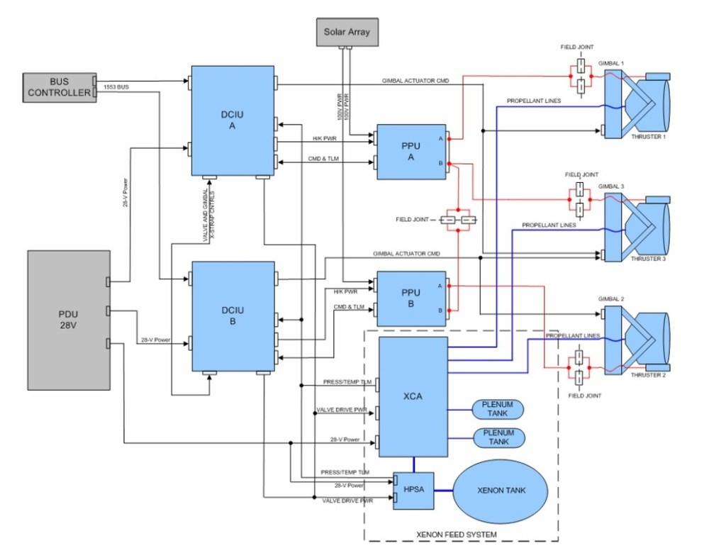 medium resolution of  ion thruster block diagram image nasa jpl