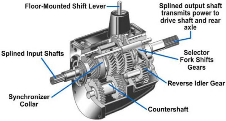 Montgomery Transmission Specialists: Call (513)793-3800