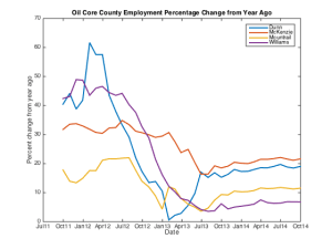Employment Percentage Change from a year ago level in 4 Oil Core Counties
