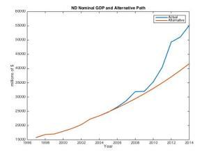 North Dakota Nominal GDP and Alternative Scenario