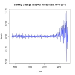 Monthly Change in ND Oil Production, 1977-2016