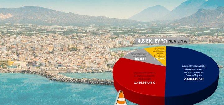 4,8 εκατομμύρια € για έργα στον δήμο Ιεράπετρας