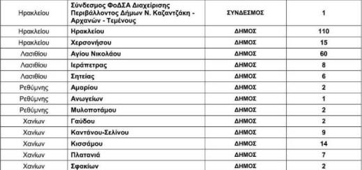 2044 προσλήψεις σε δήμους, 281 στη Κρήτη
