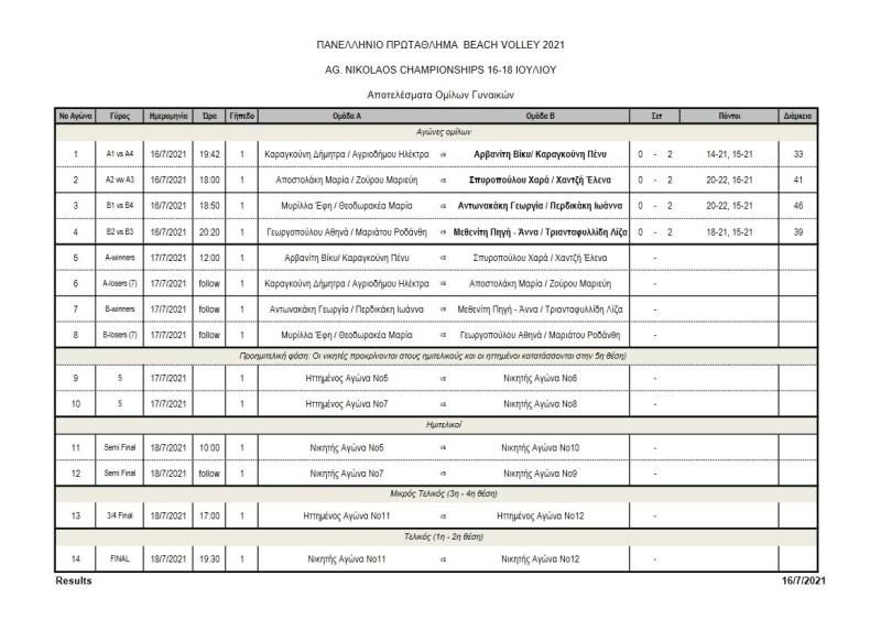 Τα αποτελέσματα της πρώτης ημέρας του Agios Nikolaos Championships
