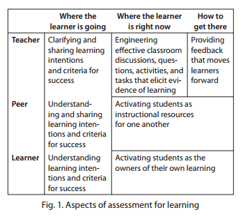 Fig. 2. Aspects of assessment for learning