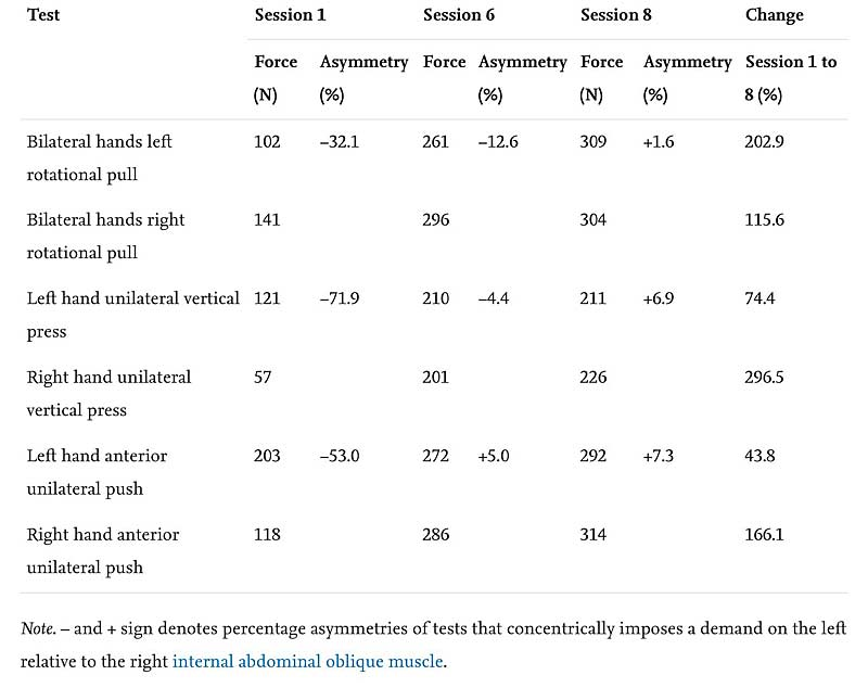 Table of exercises used to test return-to-play readiness of tennis player with oblique tear.