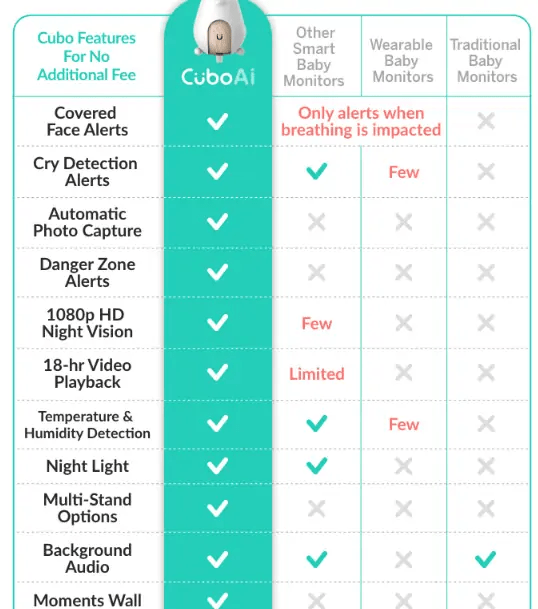 table Comparison of Cubo AI smart baby monitor with other monitors