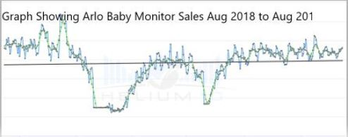Graph Showing Arlo Baby Monitor Sales Aug 2018 to Aug 2019