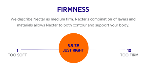 Nectar Mattress Firmness level