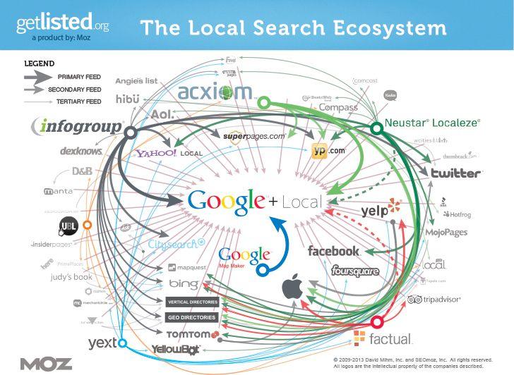 big data aggregators