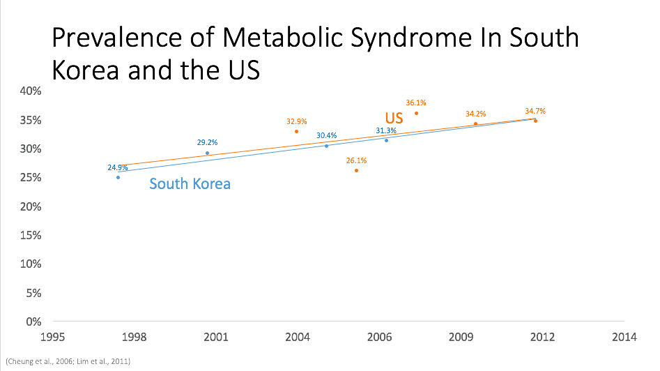 Metabolic syndrome rates in Korea
