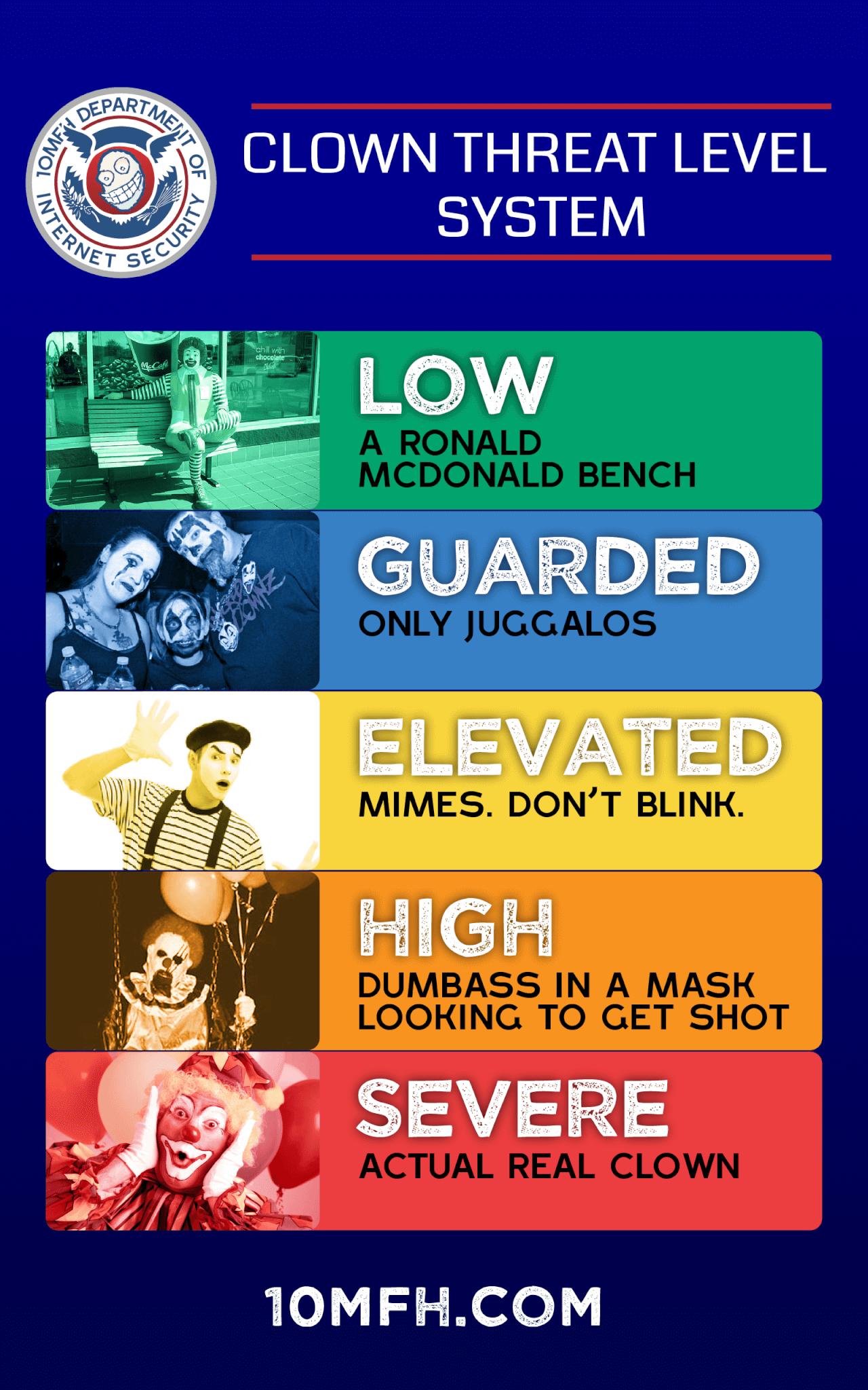 Clown Threat Level Chart