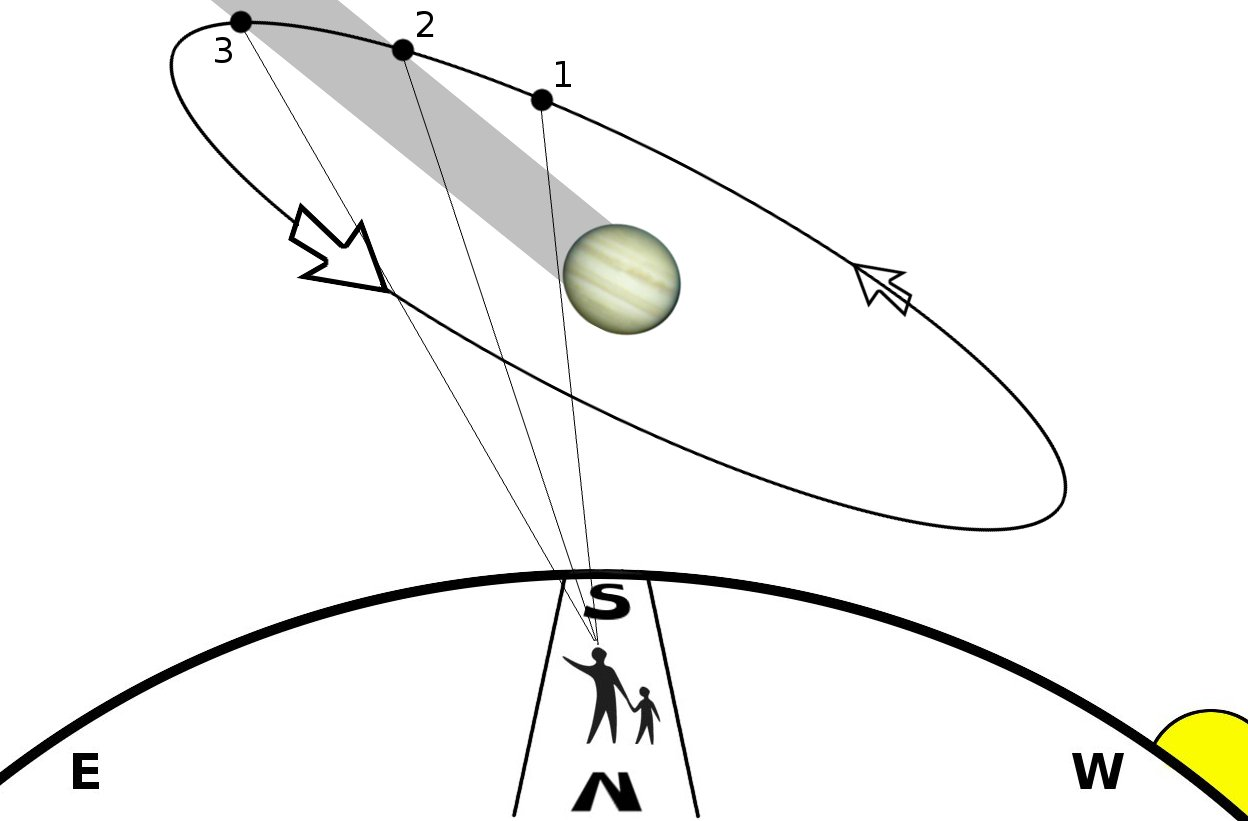 Solar System Diagram Unlabeled