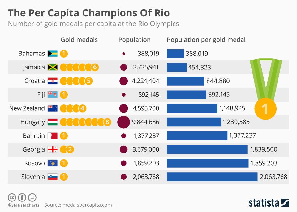 chartoftheday_5570_the_per_capita_champions_of_rio_n