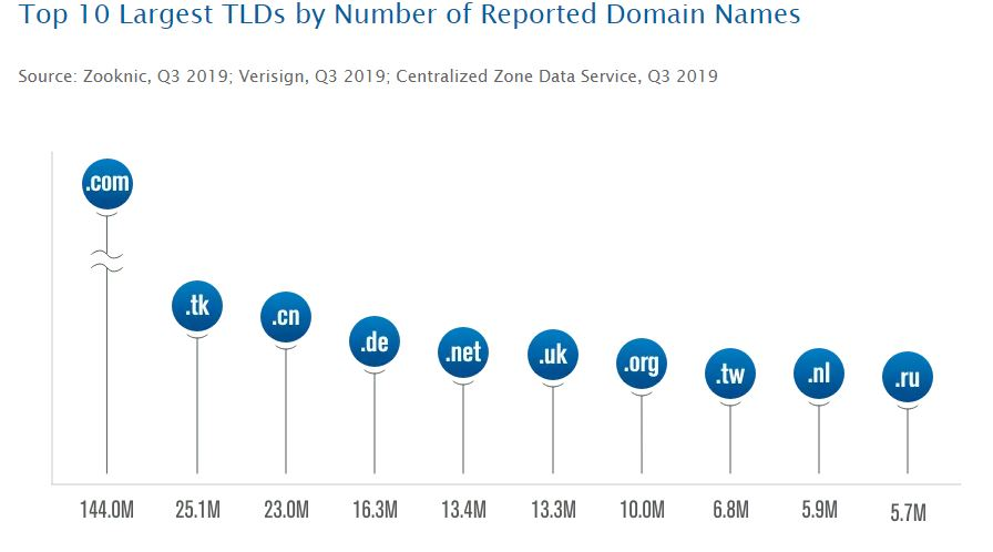 Top 10 Largest TLD