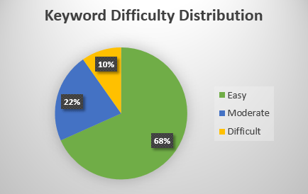 Keyword difficulty distribution