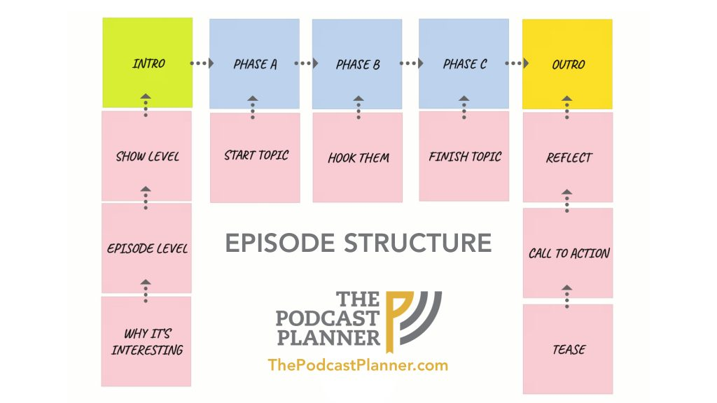 Episode-Structure-Roadmap