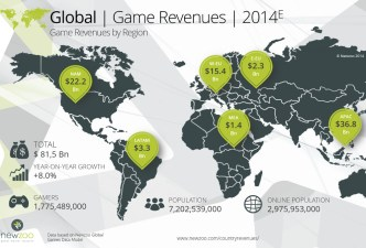 global-game-revenue