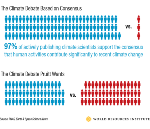 World Resources Institute climate debate