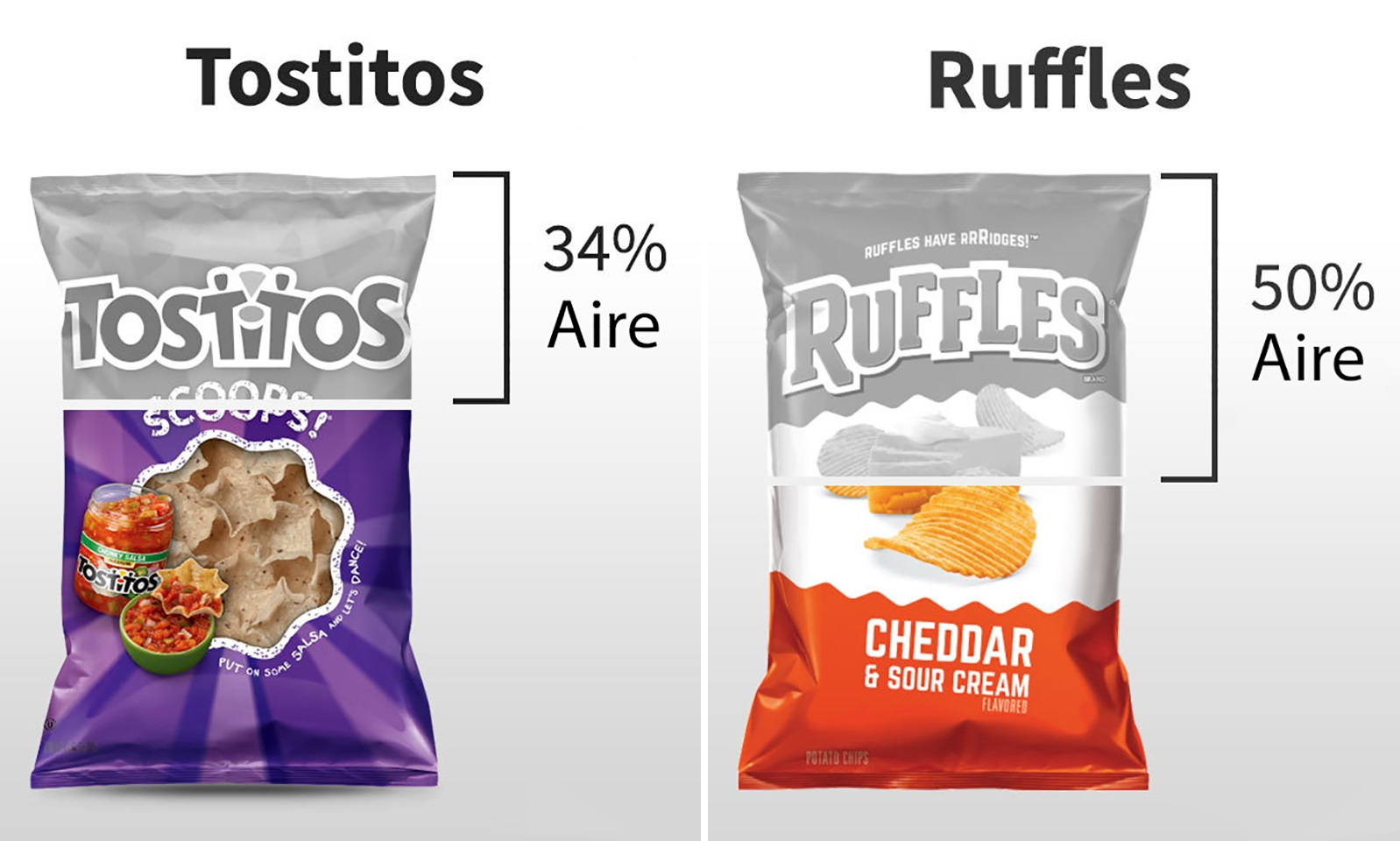 Amount of air that comes in the bags of your 11 Most favorite chips