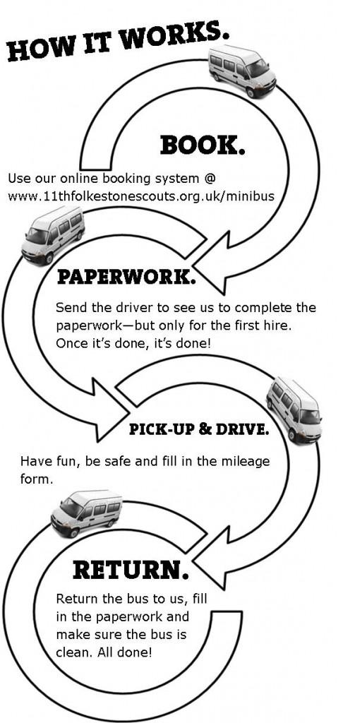busloads-how-it-works-486x1024